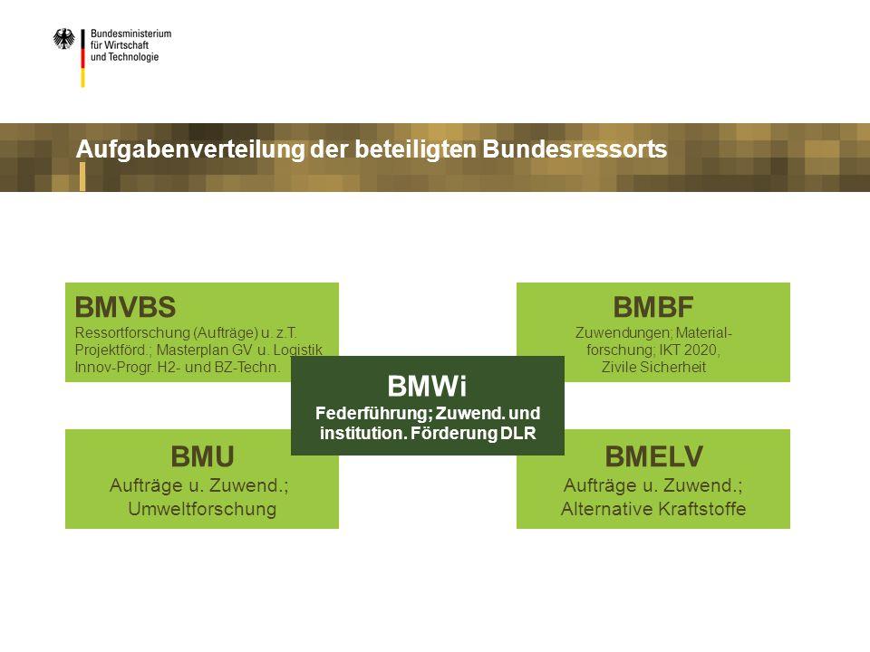 BMVBS Ressortforschung (Aufträge) u. z.T. Projektförd.; Masterplan GV u. Logistik Innov-Progr. H2- und BZ-Techn. BMU Aufträge u. Zuwend.; Umweltforsch