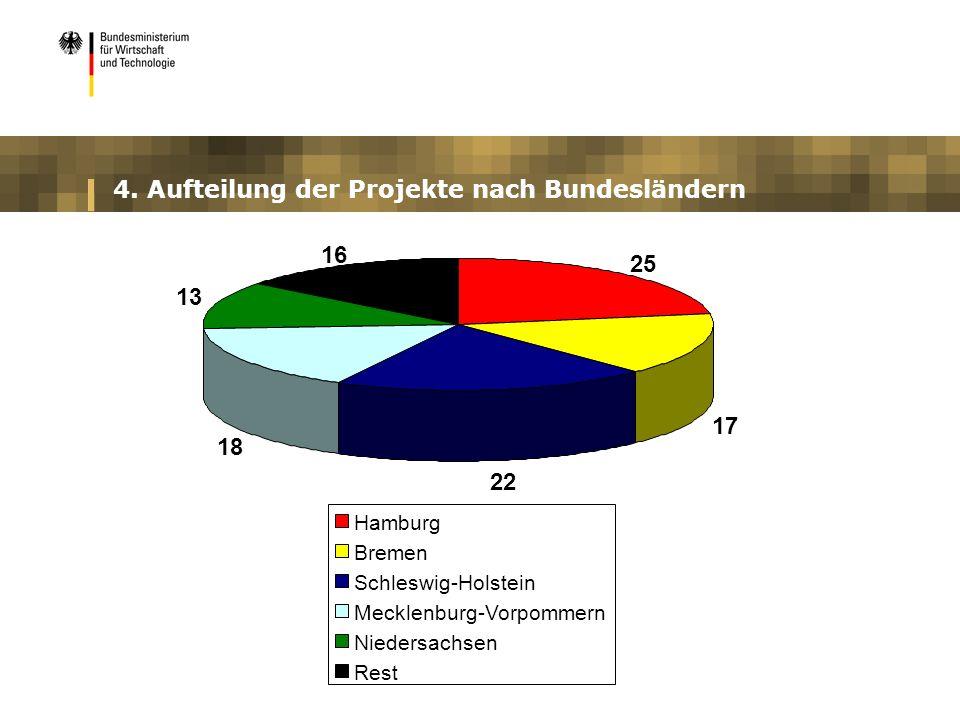 4. Aufteilung der Projekte nach Bundesländern 25 17 22 18 13 16 Hamburg Bremen Schleswig-Holstein Mecklenburg-Vorpommern Niedersachsen Rest