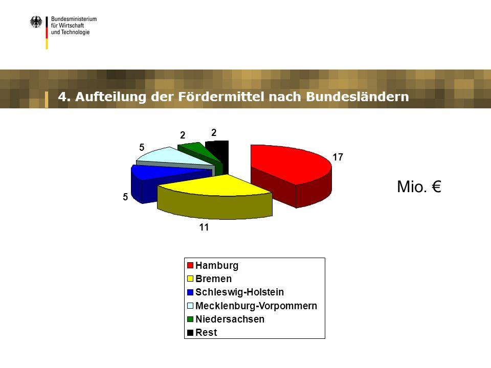 4. Aufteilung der Fördermittel nach Bundesländern 17 11 5 5 2 2 Hamburg Bremen Schleswig-Holstein Mecklenburg-Vorpommern Niedersachsen Rest Mio.