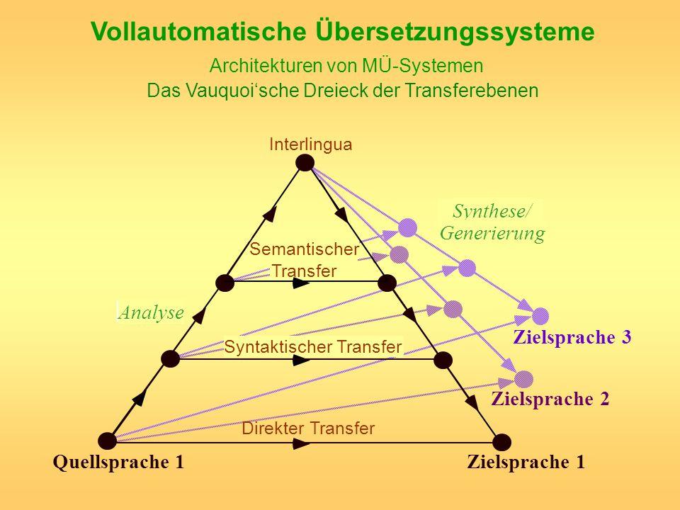 Vollautomatische Übersetzungssysteme Architekturen von MÜ-Systemen Das Vauquoische Dreieck der Transferebenen Direkter Transfer Interlingua Quellsprac