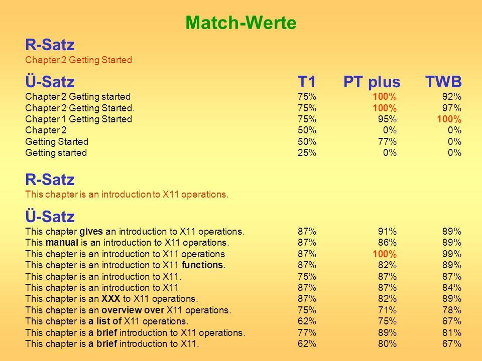 Match-Werte R-Satz Chapter 2 Getting Started Ü-SatzT1 PT plus TWB Chapter 2 Getting started75%100% 92% Chapter 2 Getting Started.75%100% 97% Chapter 1