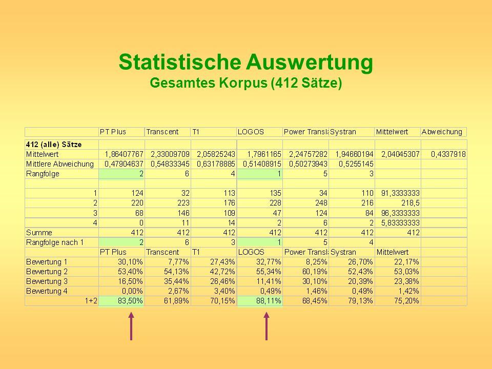 Statistische Auswertung Gesamtes Korpus (412 Sätze)