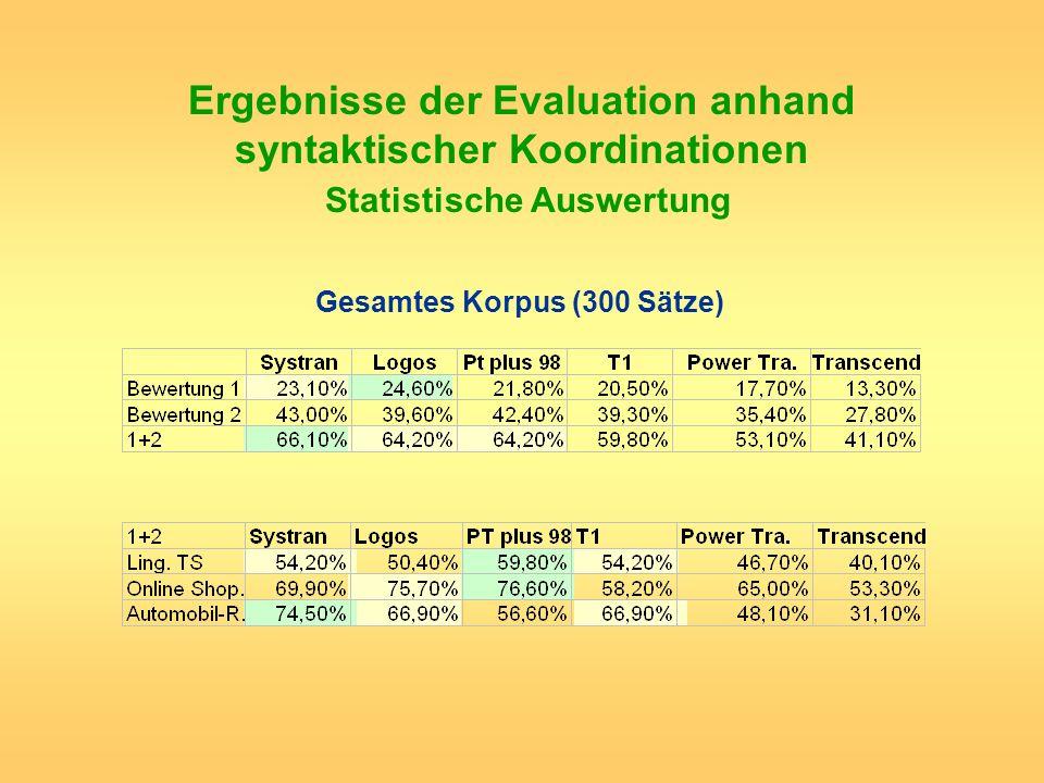 Ergebnisse der Evaluation anhand syntaktischer Koordinationen Statistische Auswertung Gesamtes Korpus (300 Sätze)
