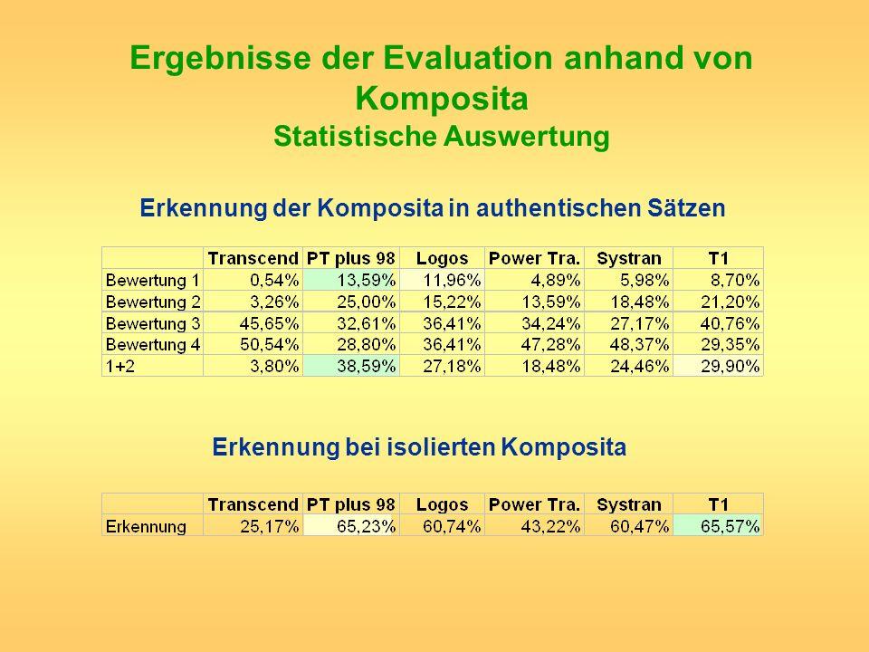Ergebnisse der Evaluation anhand von Komposita Statistische Auswertung Erkennung der Komposita in authentischen Sätzen Erkennung bei isolierten Kompos