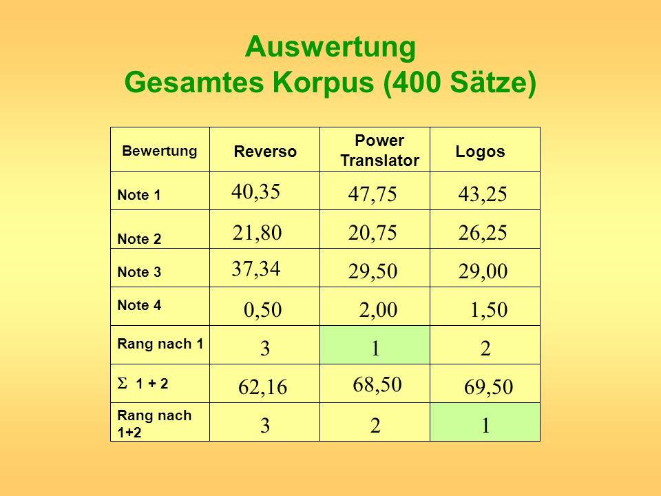 Auswertung Gesamtes Korpus (400 Sätze) Reverso Power Translator Logos Bewertung Note 1 Note 2 Note 3 Note 4 Rang nach 1 1 + 2 Rang nach 1+2 40,35 21,8