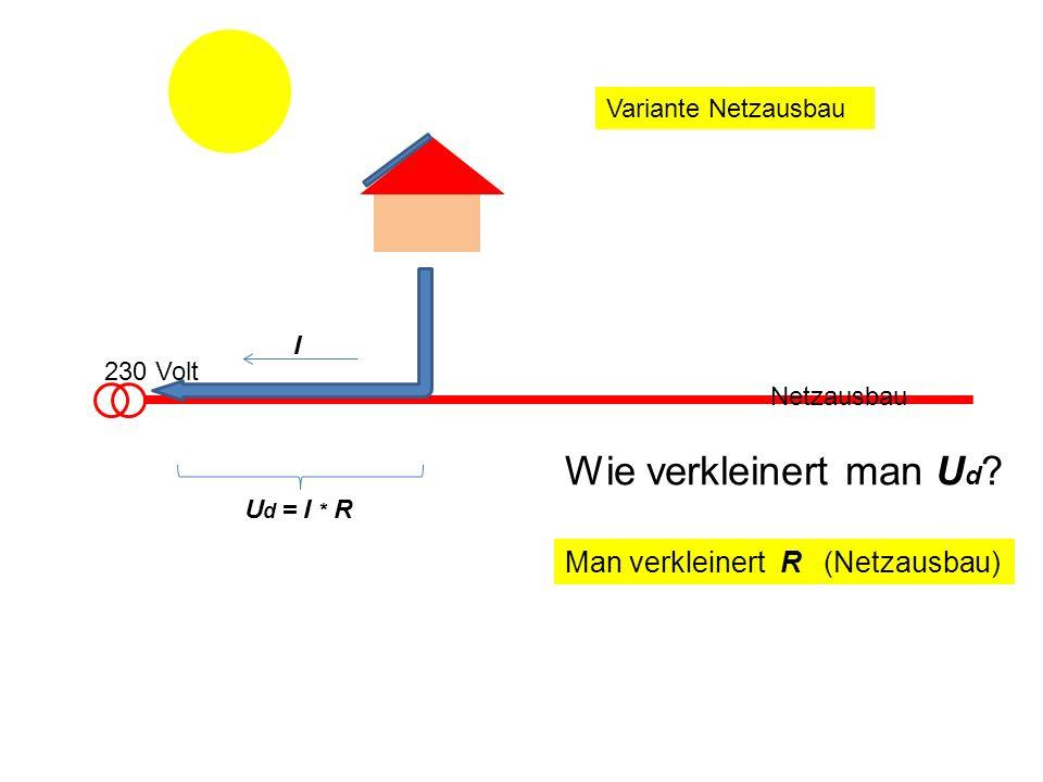 230 Volt I Wie verkleinert man U d ? Man verkleinert R (Netzausbau) Netzausbau U d = I * R Variante Netzausbau