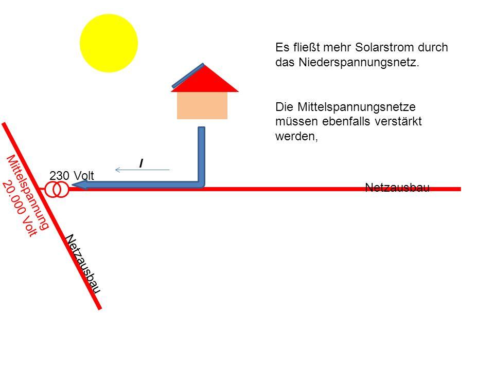 230 Volt Es fließt mehr Solarstrom durch das Niederspannungsnetz. Die Mittelspannungsnetze müssen ebenfalls verstärkt werden, I Netzausbau Mittelspann