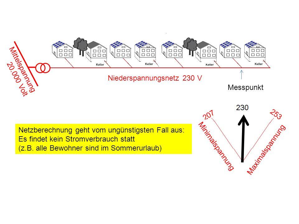 Niederspannungsnetz 230 V Mittelspannung 20.000 Volt Messpunkt Minimalspannung Maximalspannung Netzberechnung geht vom ungünstigsten Fall aus: Es find