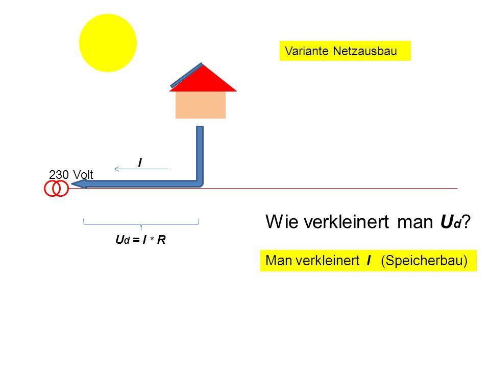 230 Volt I Wie verkleinert man U d ? Man verkleinert I (Speicherbau) U d = I * R Variante Netzausbau