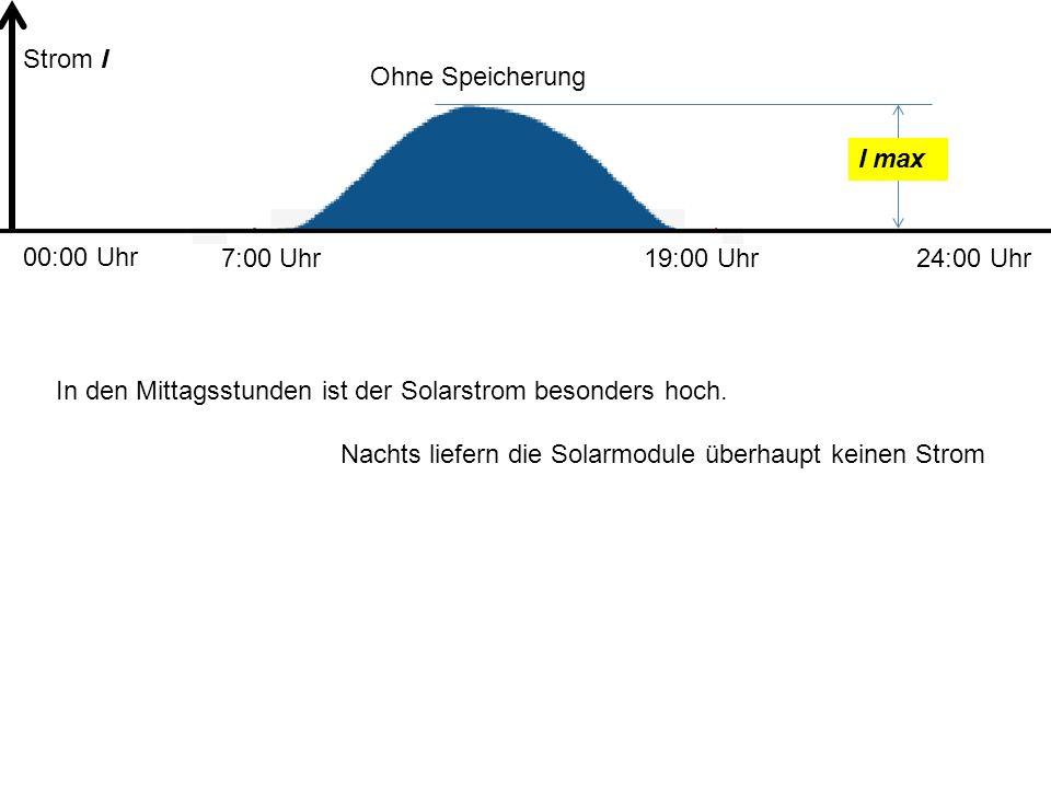 Ohne Speicherung 7:00 Uhr19:00 Uhr I max In den Mittagsstunden ist der Solarstrom besonders hoch. Nachts liefern die Solarmodule überhaupt keinen Stro