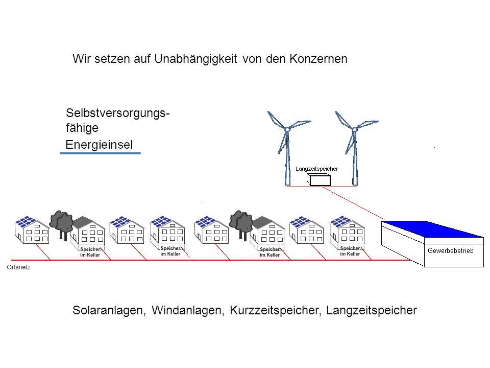 Wir setzen auf Unabhängigkeit von den Konzernen Solaranlagen, Windanlagen, Kurzzeitspeicher, Langzeitspeicher Selbstversorgungs- fähige