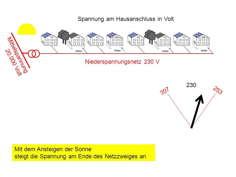 Spannung am Hausanschluss in Volt Mittelspannung 20.000 Volt Niederspannungsnetz 230 V Mit dem Ansteigen der Sonne steigt die Spannung am Ende des Net
