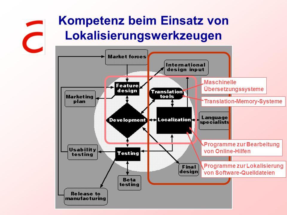 Kompetenz beim Einsatz von Lokalisierungswerkzeugen Maschinelle Übersetzungssysteme Translation-Memory-Systeme Programme zur Bearbeitung von Online-Hi