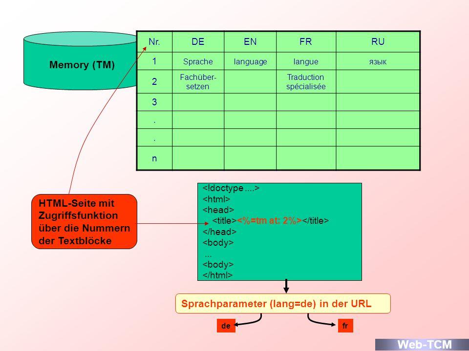 Memory (TM) Nr.DEENFRRU 1 Sprachelanguagelangueязык 2 Fachüber- setzen Traduction spécialisée 3.. n HTML-Seite mit Zugriffsfunktion über die Nummern d