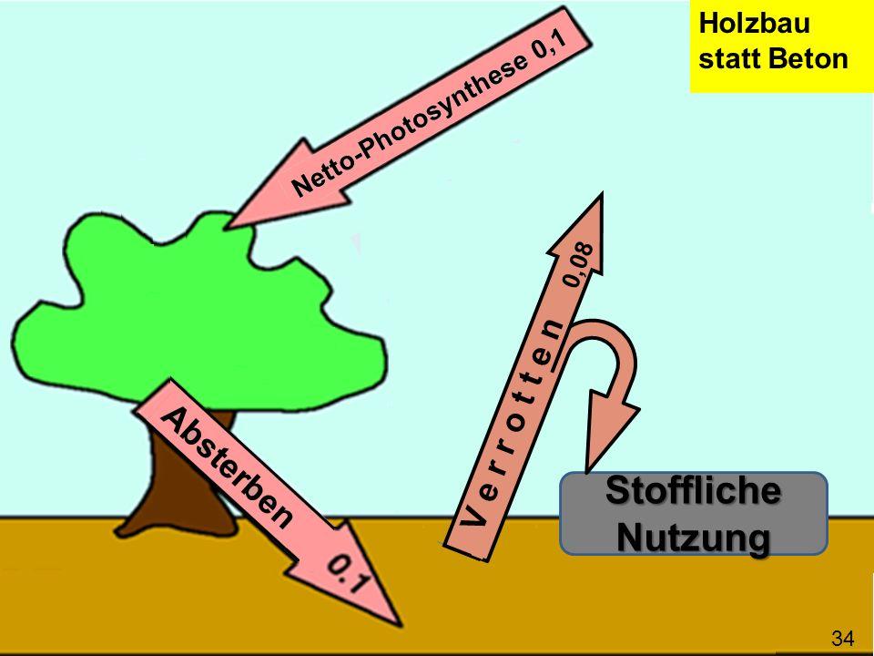 Stoffliche Nutzung V e r r o t t e n 0,08 Holzbau statt Beton Pflanzenöl statt Erdöl 35