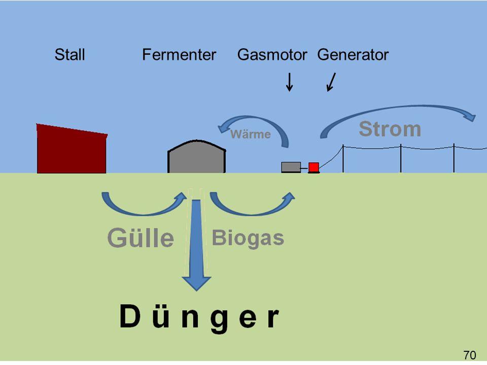 _ Der CO 2 -Ausstoß erfolgt verzögert Deshalb begrüßt der SFV Biogasanlagen zur Umwandlung von Exkrementen.