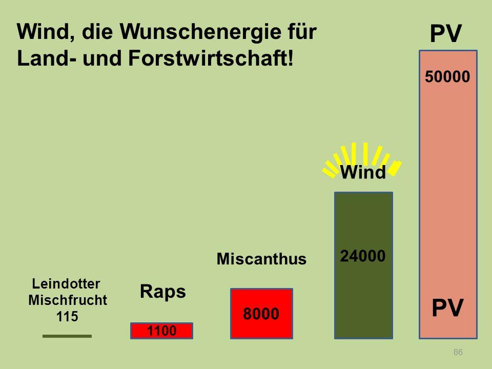 87 Wind, die Wunschenergie für Land- und Forstwirtschaft.