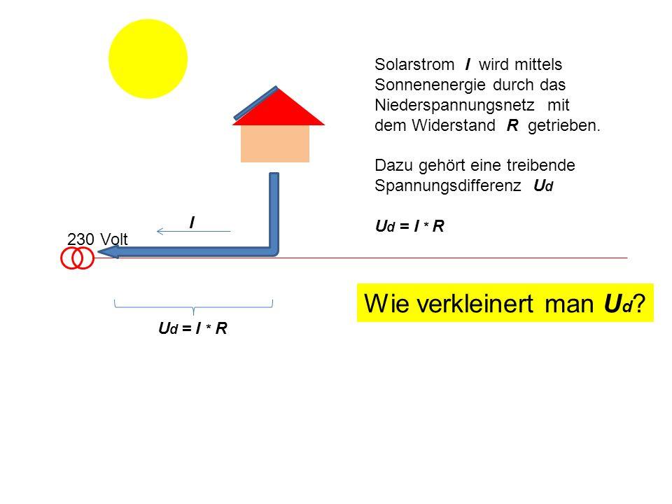 230 Volt Solarstrom I wird mittels Sonnenenergie durch das Niederspannungsnetz mit dem Widerstand R getrieben.