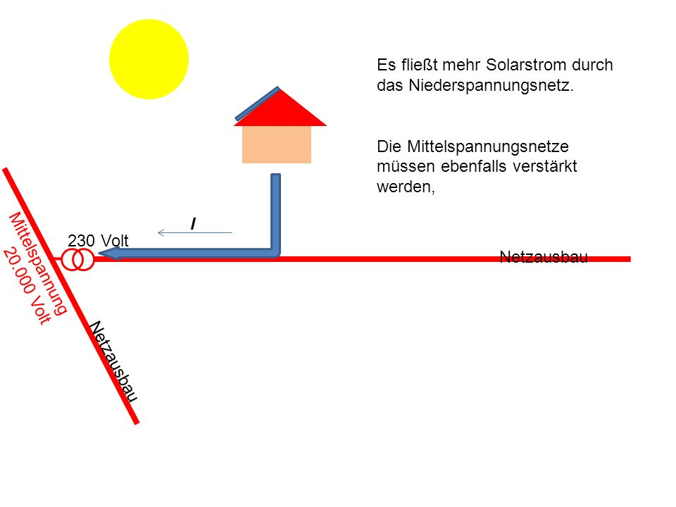 230 Volt Es fließt mehr Solarstrom durch das Niederspannungsnetz.