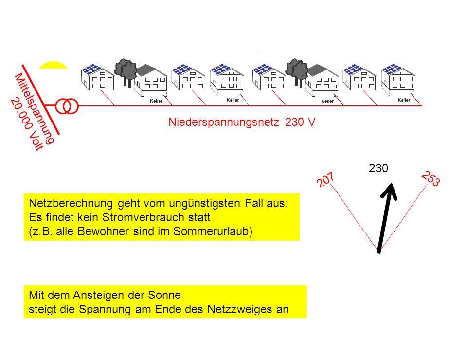 Niederspannungsnetz 230 V Mittelspannung 20.000 Volt Netzberechnung geht vom ungünstigsten Fall aus: Es findet kein Stromverbrauch statt (z.B.