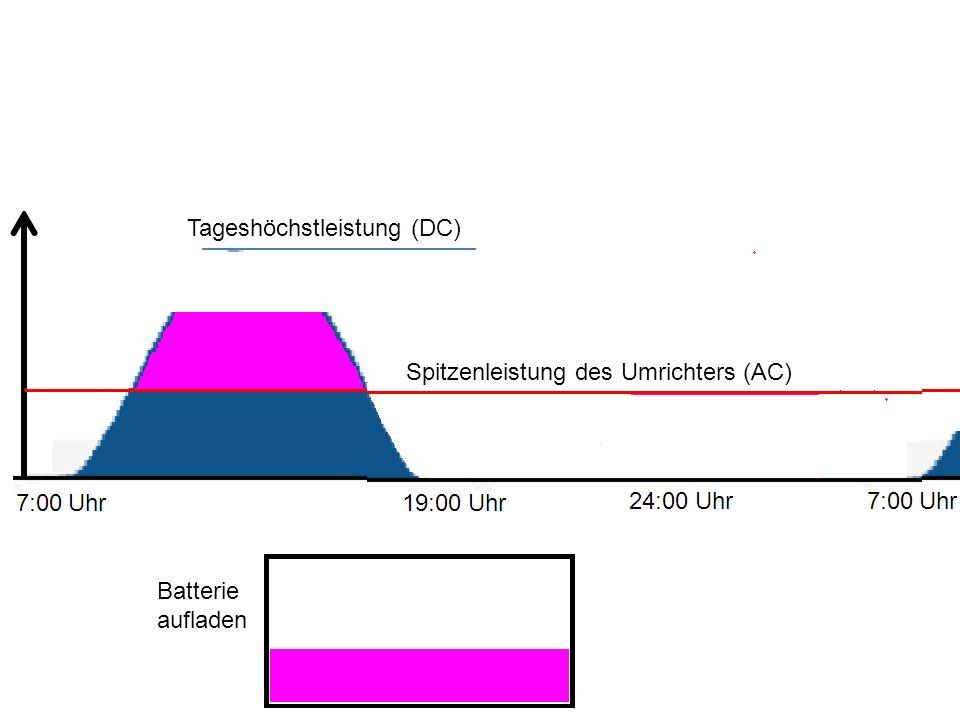 Batterie aufladen Spitzenleistung des Umrichters (AC) Tageshöchstleistung (DC)