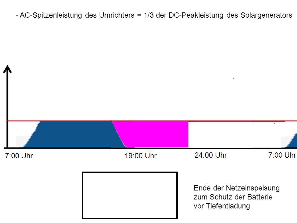 - AC-Spitzenleistung des Umrichters = 1/3 der DC-Peakleistung des Solargenerators