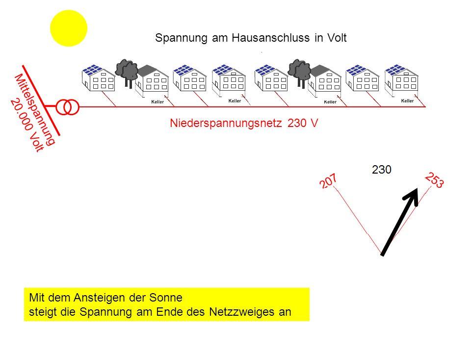 Spannung am Hausanschluss in Volt Mittelspannung 20.000 Volt Niederspannungsnetz 230 V Mit dem Ansteigen der Sonne steigt die Spannung am Ende des Netzzweiges an