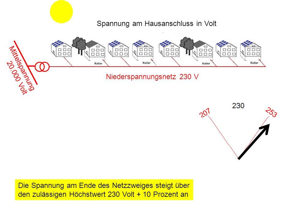 Spannung am Hausanschluss in Volt Mittelspannung 20.000 Volt Niederspannungsnetz 230 V Die Spannung am Ende des Netzzweiges steigt über den zulässigen Höchstwert 230 Volt + 10 Prozent an