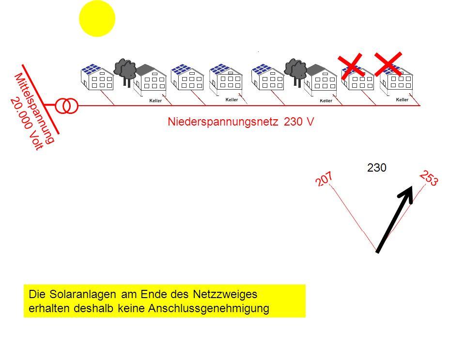 Mittelspannung 20.000 Volt Niederspannungsnetz 230 V Die Solaranlagen am Ende des Netzzweiges erhalten deshalb keine Anschlussgenehmigung