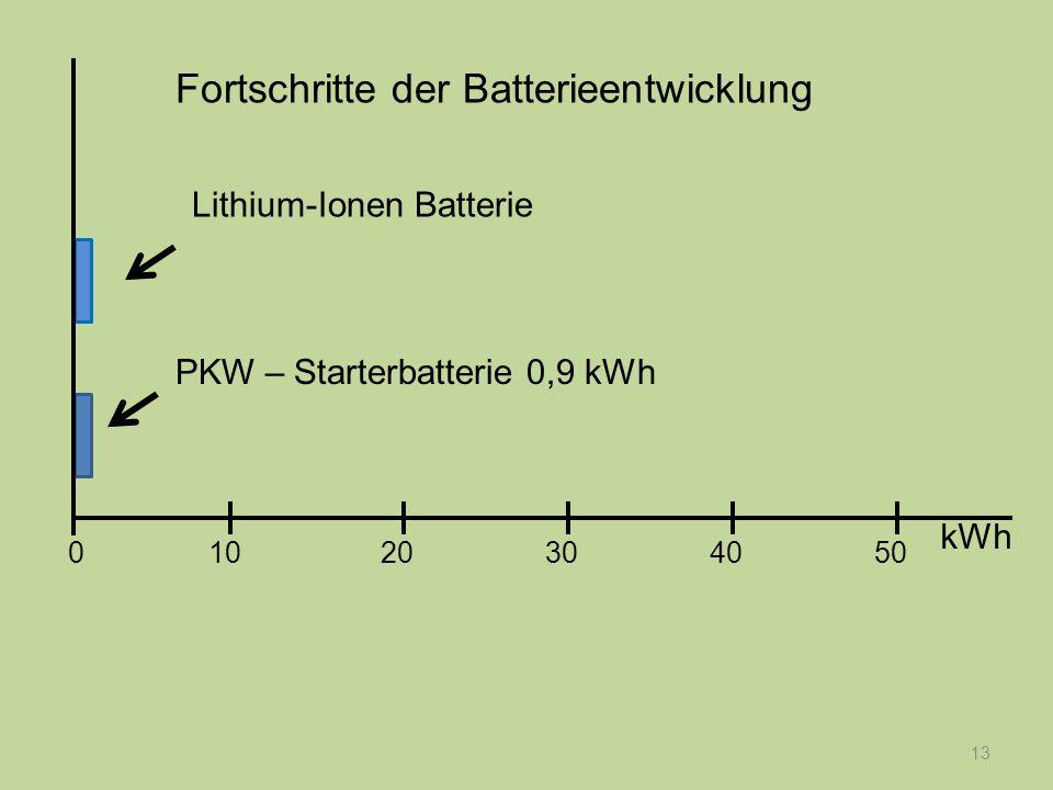 13 PKW – Starterbatterie 0,9 kWh Lithium-Ionen Batterie Fortschritte der Batterieentwicklung kWh 1020304050 0