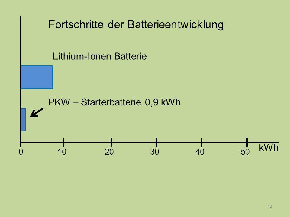 14 PKW – Starterbatterie 0,9 kWh Fortschritte der Batterieentwicklung kWh 1020304050 0 Lithium-Ionen Batterie
