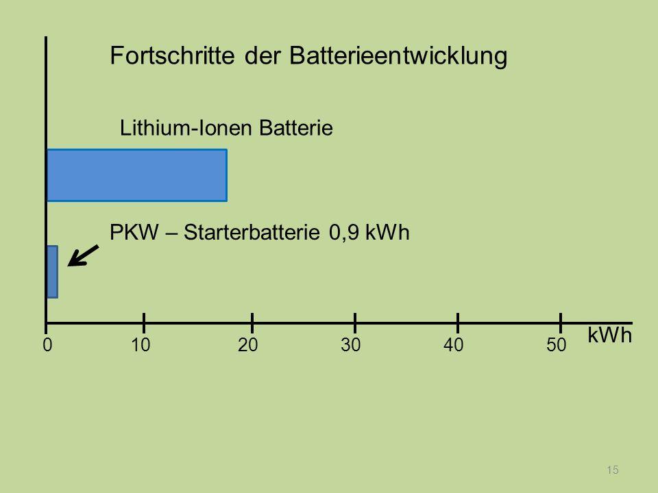 15 PKW – Starterbatterie 0,9 kWh Fortschritte der Batterieentwicklung kWh 1020304050 0 Lithium-Ionen Batterie