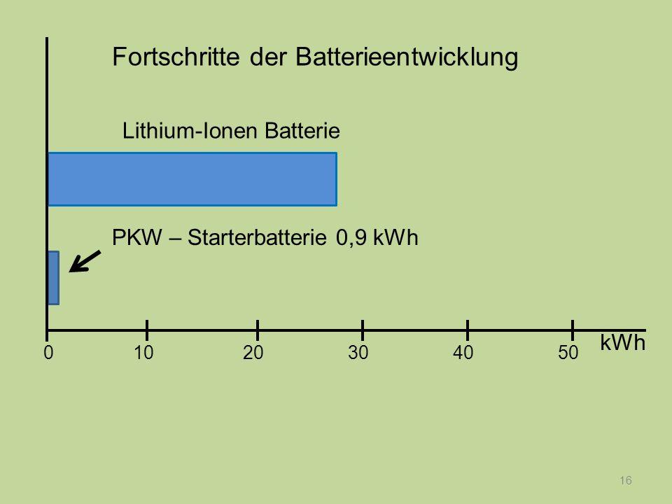 16 PKW – Starterbatterie 0,9 kWh Fortschritte der Batterieentwicklung kWh 1020304050 0 Lithium-Ionen Batterie