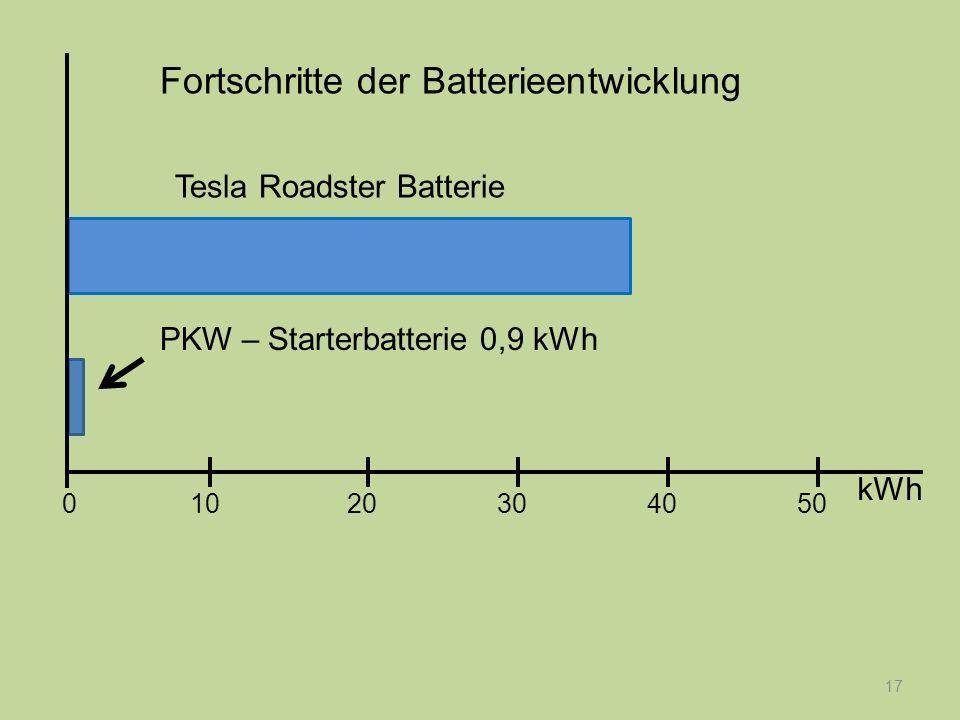 17 PKW – Starterbatterie 0,9 kWh Tesla Roadster Batterie Fortschritte der Batterieentwicklung kWh 1020304050 0