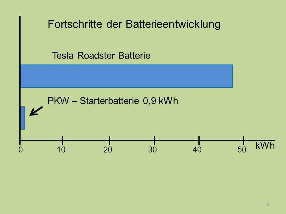 18 PKW – Starterbatterie 0,9 kWh Tesla Roadster Batterie Fortschritte der Batterieentwicklung kWh 1020304050 0