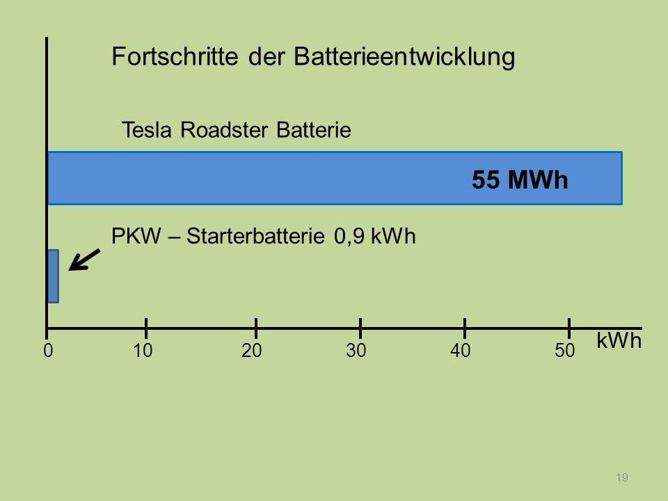 19 PKW – Starterbatterie 0,9 kWh Tesla Roadster Batterie Fortschritte der Batterieentwicklung kWh 1020304050 0 55 MWh
