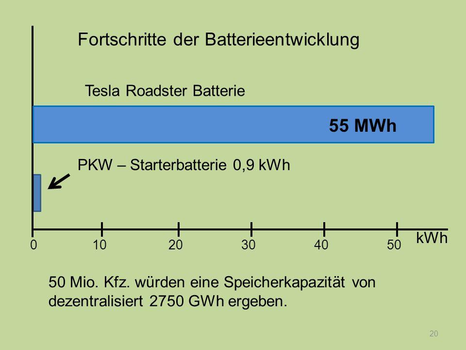 20 PKW – Starterbatterie 0,9 kWh Fortschritte der Batterieentwicklung kWh 1020304050 0 50 Mio. Kfz. würden eine Speicherkapazität von dezentralisiert