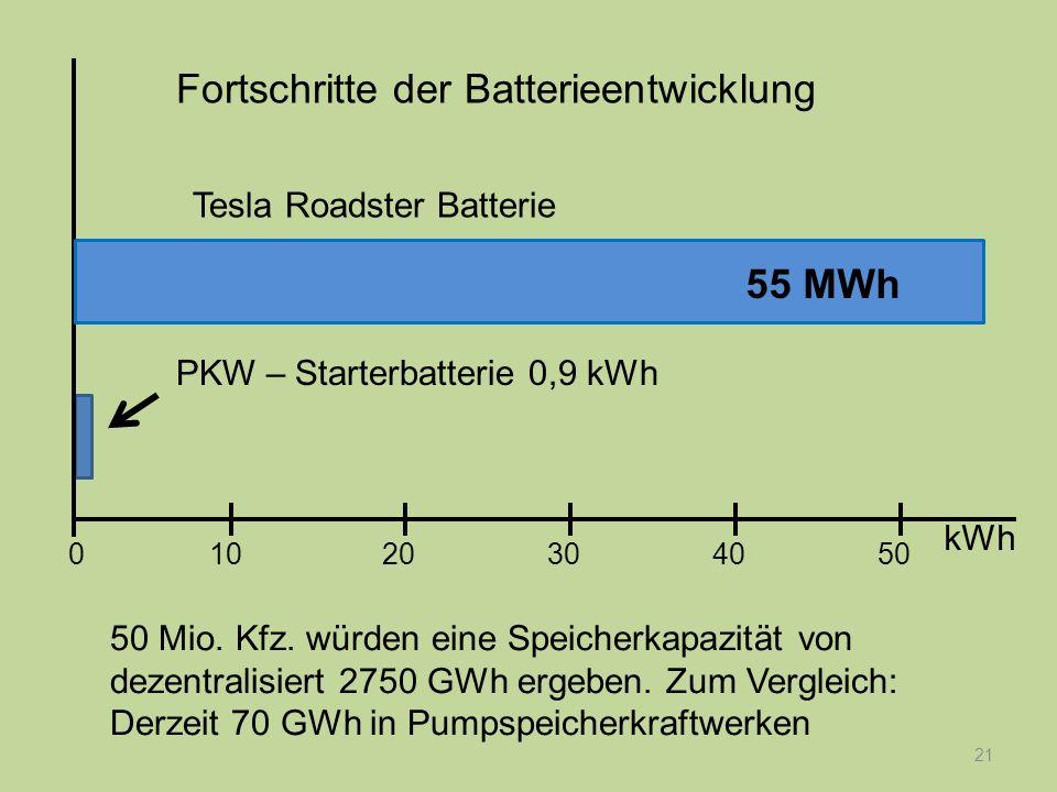 21 PKW – Starterbatterie 0,9 kWh Fortschritte der Batterieentwicklung kWh 1020304050 0 50 Mio. Kfz. würden eine Speicherkapazität von dezentralisiert