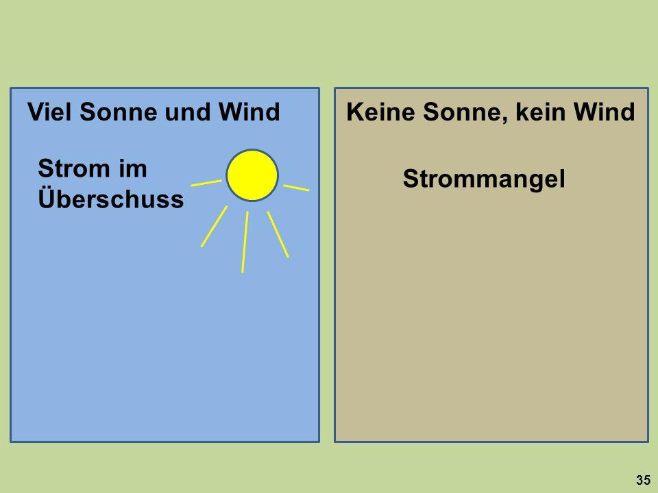 35 Viel Sonne und WindKeine Sonne, kein Wind Strom im Überschuss Strommangel