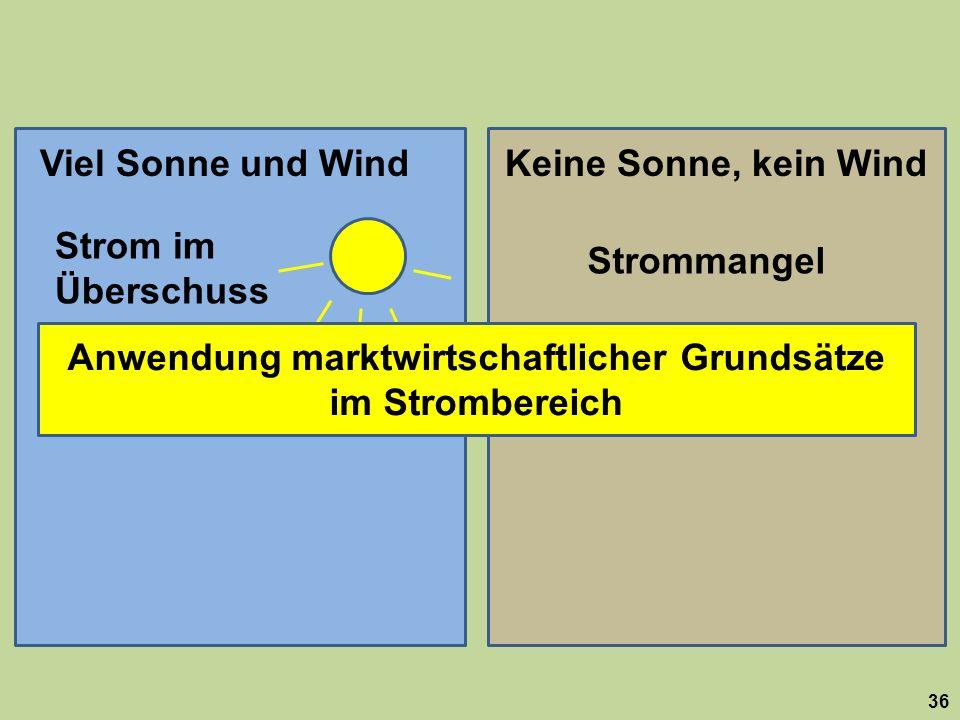 36 Viel Sonne und WindKeine Sonne, kein Wind Strom im Überschuss Strommangel Strom billig Strom teuer Anwendung marktwirtschaftlicher Grundsätze im St