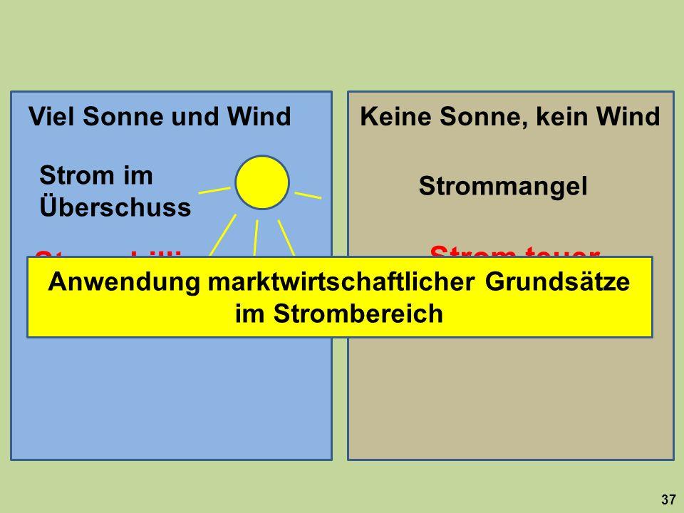 37 Viel Sonne und WindKeine Sonne, kein Wind Strom im Überschuss Strommangel Strom billig Strom teuer Anwendung marktwirtschaftlicher Grundsätze im St