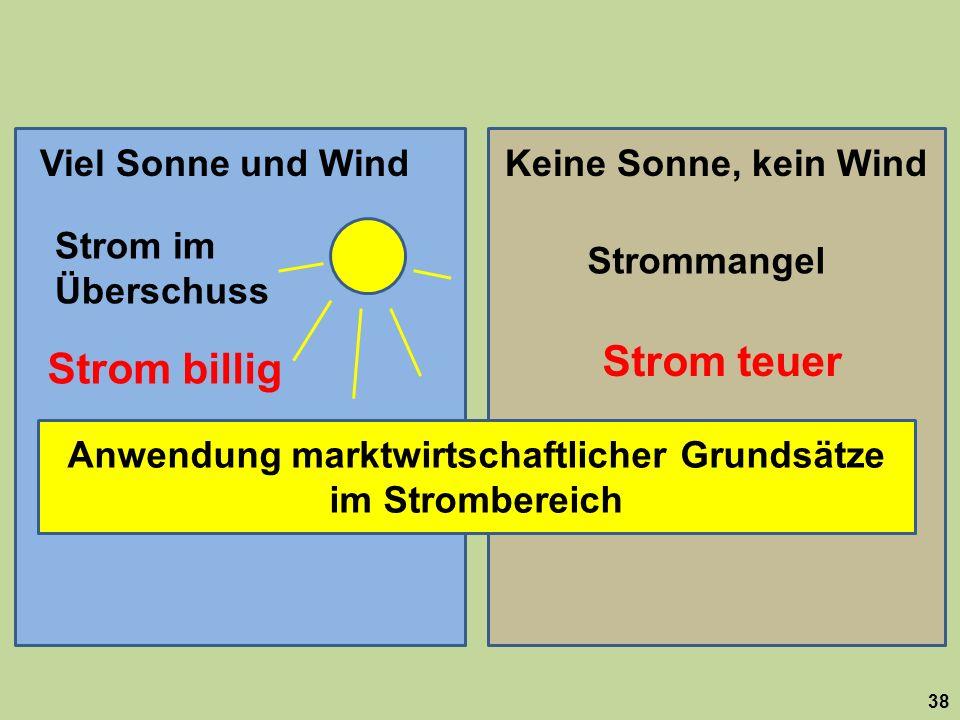 38 Viel Sonne und WindKeine Sonne, kein Wind Strom im Überschuss Strommangel Strom billig Strom teuer Anwendung marktwirtschaftlicher Grundsätze im St