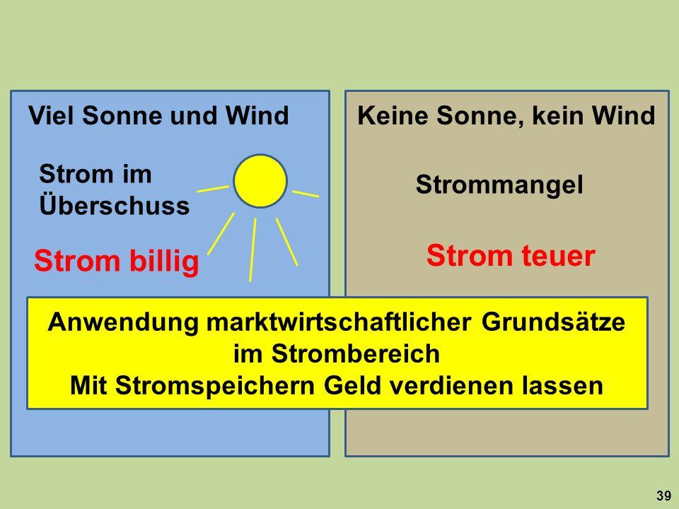 39 Viel Sonne und WindKeine Sonne, kein Wind Strom im Überschuss Strommangel Strom billig Strom teuer Anwendung marktwirtschaftlicher Grundsätze im St