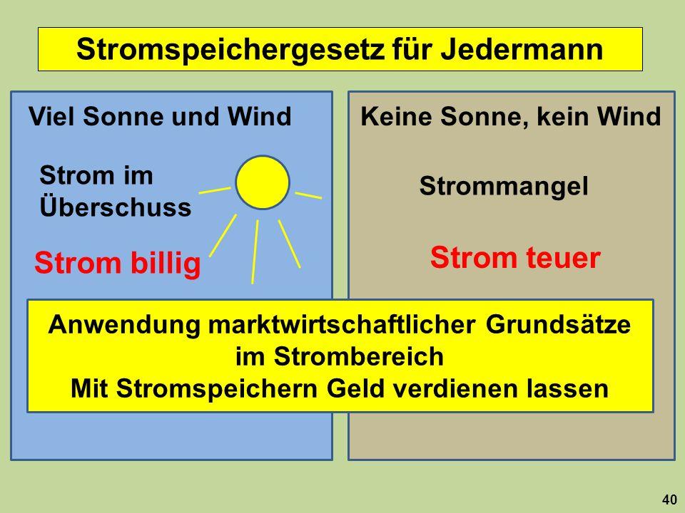 Stromspeichergesetz für Jedermann 40 Viel Sonne und WindKeine Sonne, kein Wind Strom im Überschuss Strommangel Strom billig Strom teuer Anwendung mark