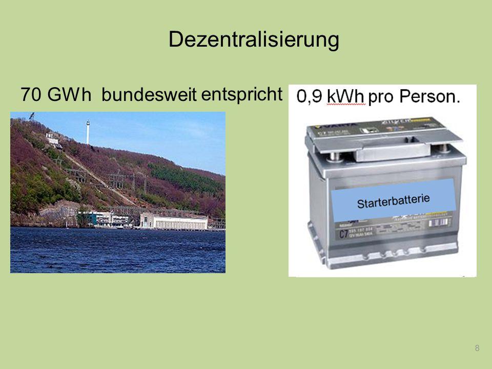 Dezentralisierung 8 Starterbatterie entspricht 70 GWh bundesweit