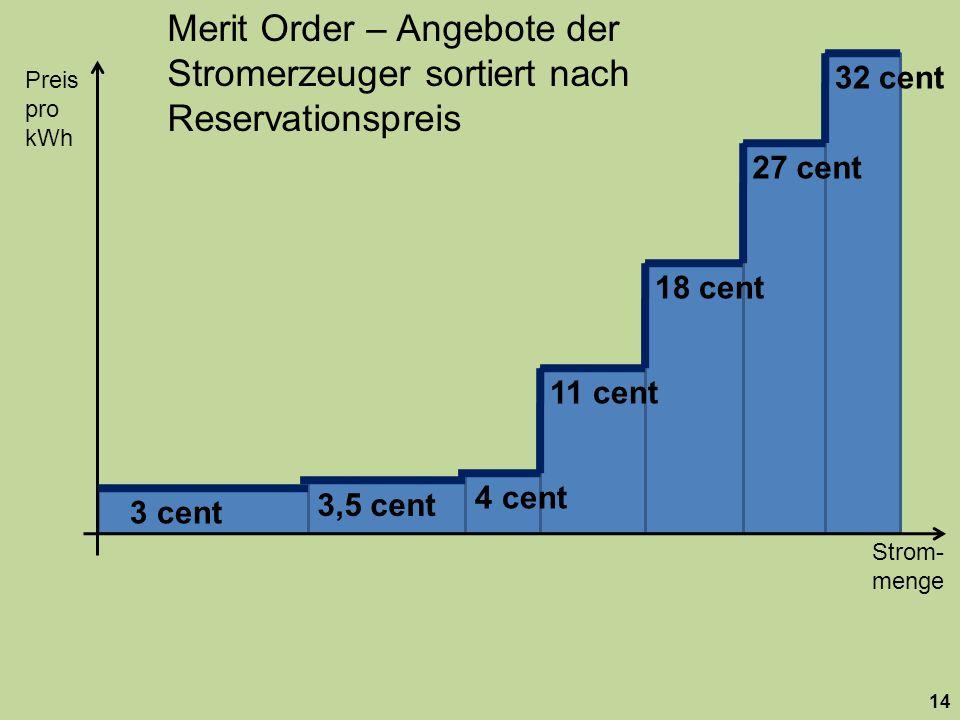 Strom- menge Preis pro kWh 14 18 cent 27 cent 32 cent 11 cent 4 cent 3,5 cent 3 cent Merit Order – Angebote der Stromerzeuger sortiert nach Reservationspreis