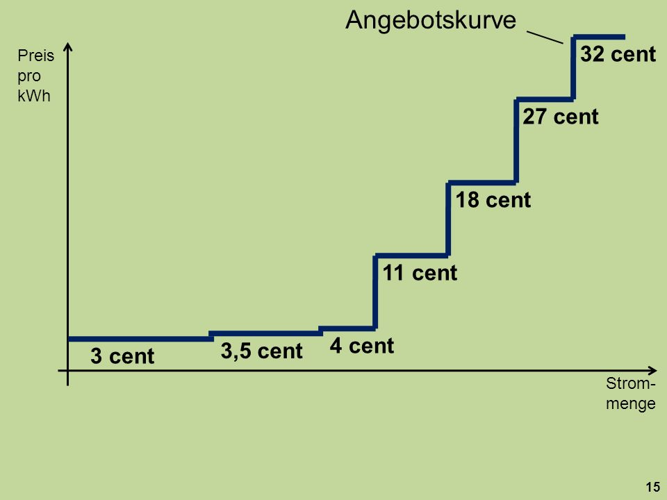 Strom- menge Preis pro kWh 15 18 cent 27 cent 32 cent 11 cent 3,5 cent 3 cent 4 cent Angebotskurve