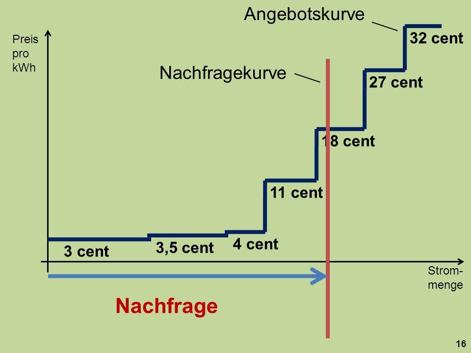Strom- menge Preis pro kWh 16 18 cent 27 cent 32 cent 11 cent 3,5 cent 3 cent 4 cent Nachfragekurve Nachfrage Angebotskurve