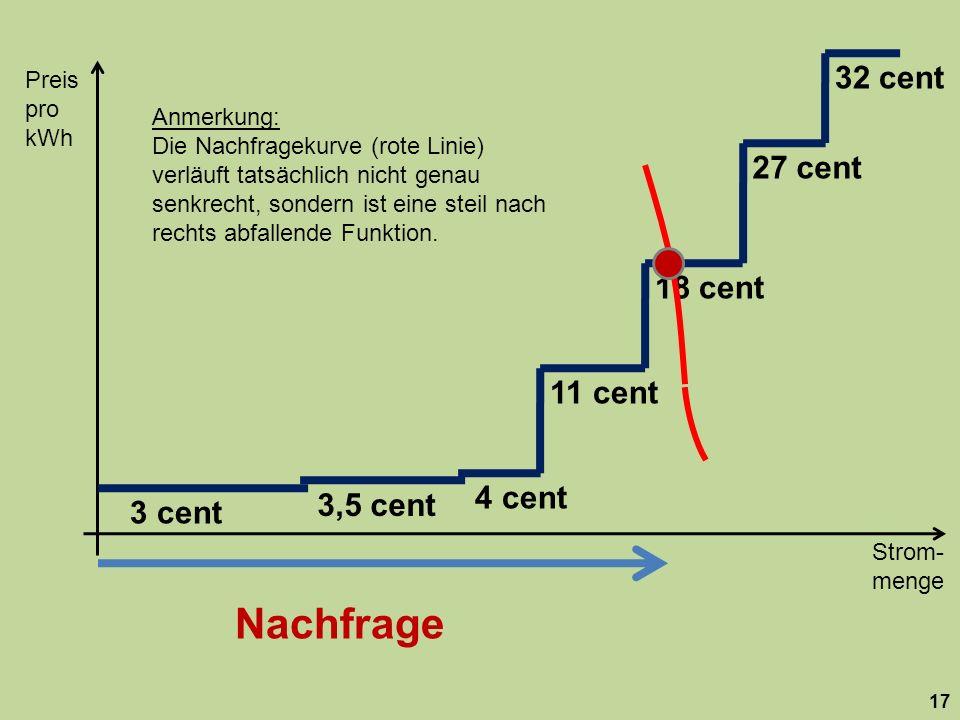 Strom- menge Preis pro kWh 17 18 cent 27 cent 32 cent 11 cent 3,5 cent 3 cent 4 cent Nachfrage Anmerkung: Die Nachfragekurve (rote Linie) verläuft tatsächlich nicht genau senkrecht, sondern ist eine steil nach rechts abfallende Funktion.