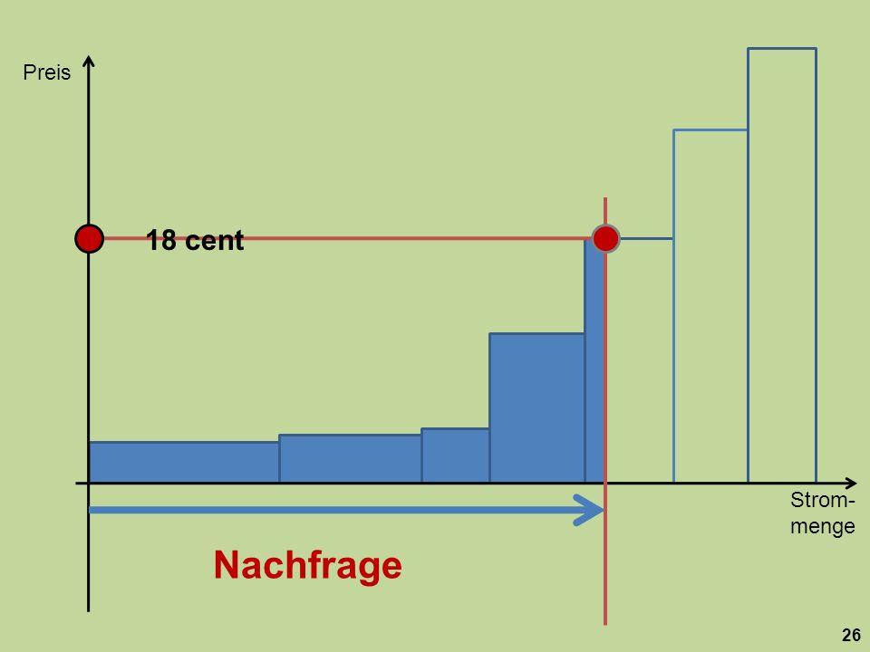 Strom- menge Preis 26 18 cent Nachfrage